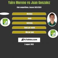 Yairo Moreno vs Juan Gonzalez h2h player stats