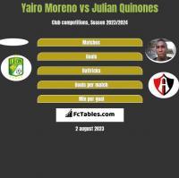 Yairo Moreno vs Julian Quinones h2h player stats