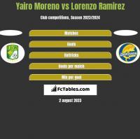 Yairo Moreno vs Lorenzo Ramirez h2h player stats