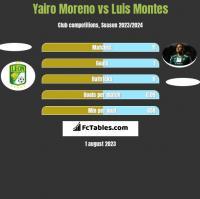 Yairo Moreno vs Luis Montes h2h player stats