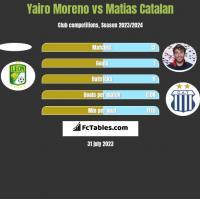 Yairo Moreno vs Matias Catalan h2h player stats