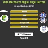 Yairo Moreno vs Miguel Angel Herrera h2h player stats