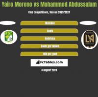 Yairo Moreno vs Mohammed Abdussalam h2h player stats