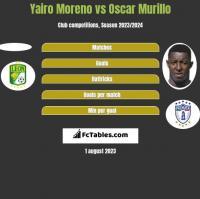 Yairo Moreno vs Oscar Murillo h2h player stats