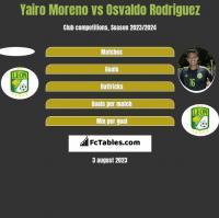 Yairo Moreno vs Osvaldo Rodriguez h2h player stats