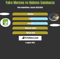 Yairo Moreno vs Rubens Sambueza h2h player stats