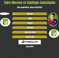 Yairo Moreno vs Santiago Colombatto h2h player stats