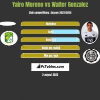 Yairo Moreno vs Walter Gonzalez h2h player stats