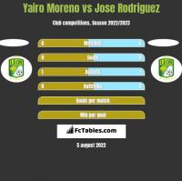 Yairo Moreno vs Jose Rodriguez h2h player stats