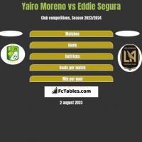 Yairo Moreno vs Eddie Segura h2h player stats