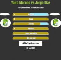 Yairo Moreno vs Jorge Diaz h2h player stats