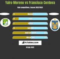 Yairo Moreno vs Francisco Cordova h2h player stats