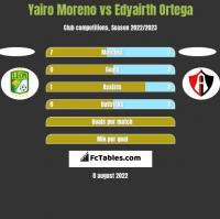 Yairo Moreno vs Edyairth Ortega h2h player stats