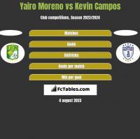 Yairo Moreno vs Kevin Campos h2h player stats