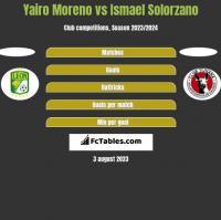 Yairo Moreno vs Ismael Solorzano h2h player stats
