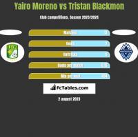 Yairo Moreno vs Tristan Blackmon h2h player stats