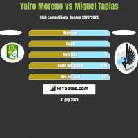 Yairo Moreno vs Miguel Tapias h2h player stats