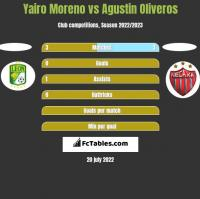 Yairo Moreno vs Agustin Oliveros h2h player stats