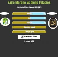 Yairo Moreno vs Diego Palacios h2h player stats