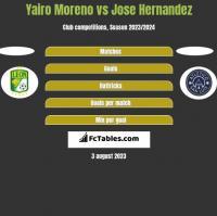 Yairo Moreno vs Jose Hernandez h2h player stats