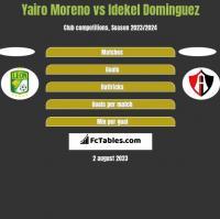 Yairo Moreno vs Idekel Dominguez h2h player stats
