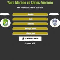 Yairo Moreno vs Carlos Guerrero h2h player stats