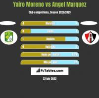 Yairo Moreno vs Angel Marquez h2h player stats
