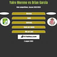 Yairo Moreno vs Brian Garcia h2h player stats