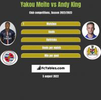 Yakou Meite vs Andy King h2h player stats