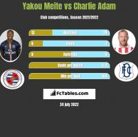 Yakou Meite vs Charlie Adam h2h player stats