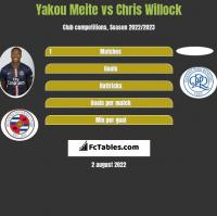 Yakou Meite vs Chris Willock h2h player stats