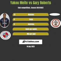 Yakou Meite vs Gary Roberts h2h player stats