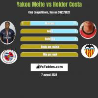 Yakou Meite vs Helder Costa h2h player stats