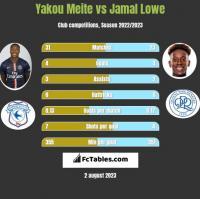 Yakou Meite vs Jamal Lowe h2h player stats
