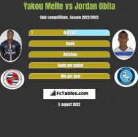 Yakou Meite vs Jordan Obita h2h player stats