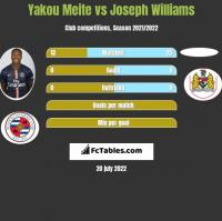 Yakou Meite vs Joseph Williams h2h player stats