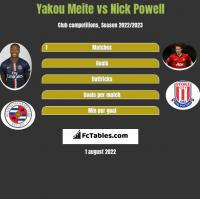 Yakou Meite vs Nick Powell h2h player stats