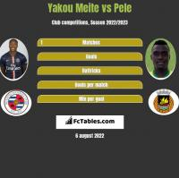 Yakou Meite vs Pele h2h player stats