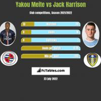 Yakou Meite vs Jack Harrison h2h player stats