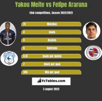 Yakou Meite vs Felipe Araruna h2h player stats