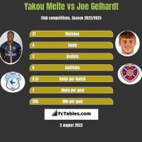 Yakou Meite vs Joe Gelhardt h2h player stats