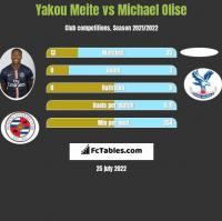 Yakou Meite vs Michael Olise h2h player stats