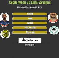 Yalcin Ayhan vs Baris Yardimci h2h player stats
