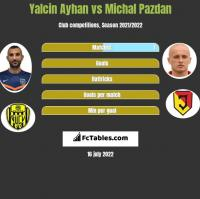 Yalcin Ayhan vs Michał Pazdan h2h player stats