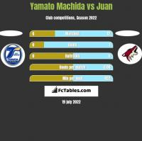 Yamato Machida vs Juan h2h player stats