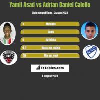 Yamil Asad vs Adrian Daniel Calello h2h player stats
