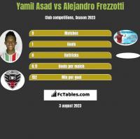 Yamil Asad vs Alejandro Frezzotti h2h player stats