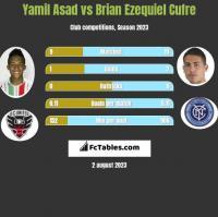 Yamil Asad vs Brian Ezequiel Cufre h2h player stats