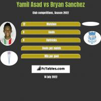 Yamil Asad vs Bryan Sanchez h2h player stats