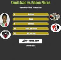 Yamil Asad vs Edison Flores h2h player stats